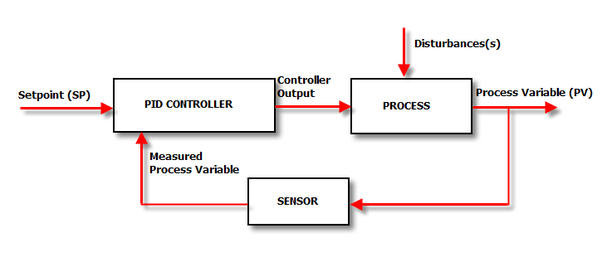 block diagram control system wiki