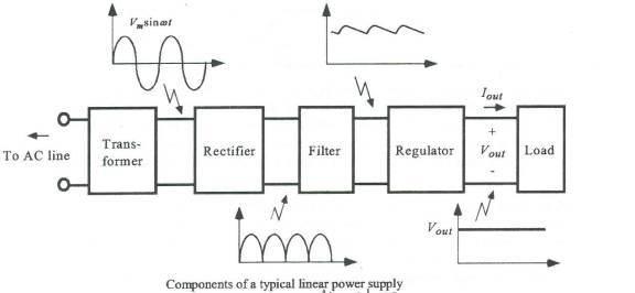 block diagram digital electronics