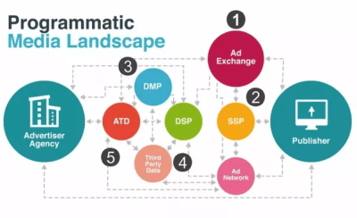 What is the connection between programmatic advertising, DMP and DSP? - Quora