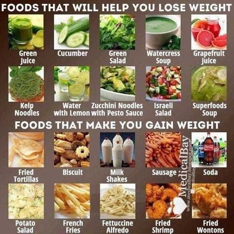Food to avoid to lose weight ltt avoid ccuart Images