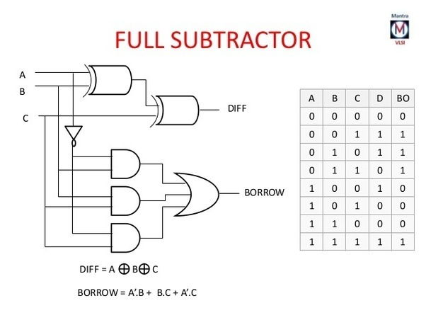 4 bit subtractor logic diagram