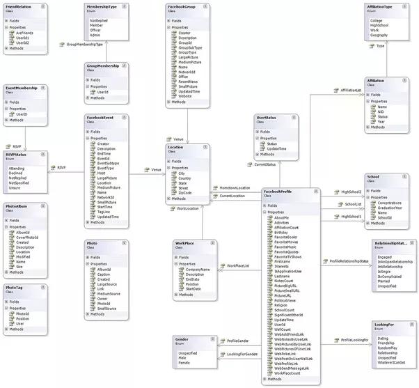 twitter database diagram