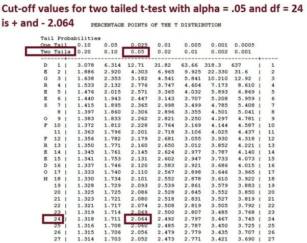 How Can One Determine Statistical Significance Using T
