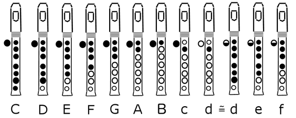 violin finger notes diagram