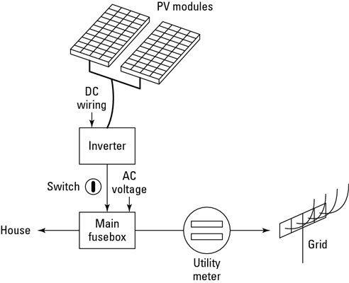 solar array fuse box