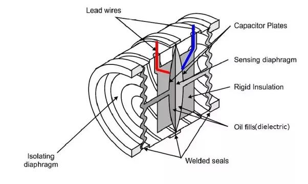 pressure transmitter circuit diagram