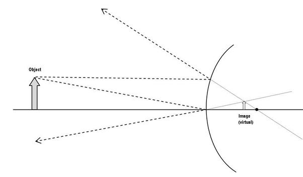 convex mirror ray diagram real image