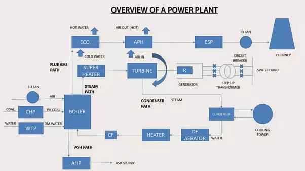 thermal power plant line diagram