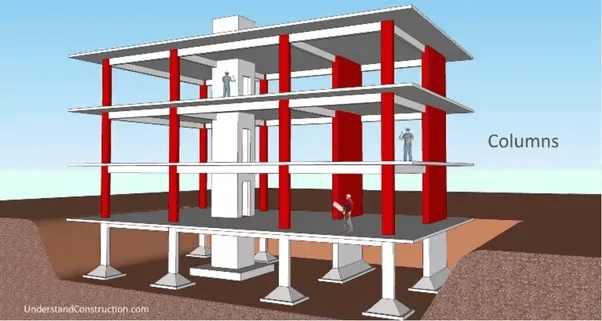 What Are Beams Slab Footings Columns In Construction