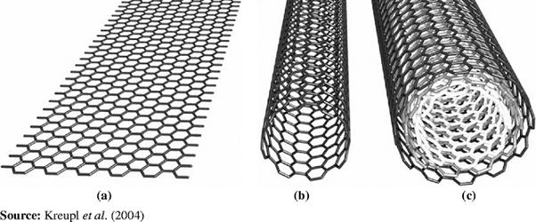 carbon nanotubes cnt auto electrical wiring diagramcarbon nanotubes cnt
