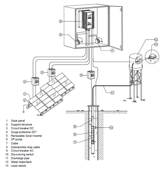 grundfos solar pump wiring diagram