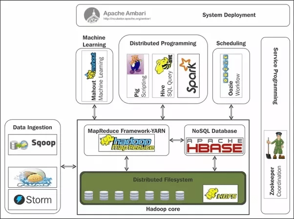 What Data Can Be Ingested In Hadoop Quora