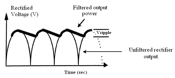 filter circuit is ripple current ripple current is dc that has a