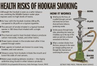 Is smoking a hookah every day safer than smoking ...