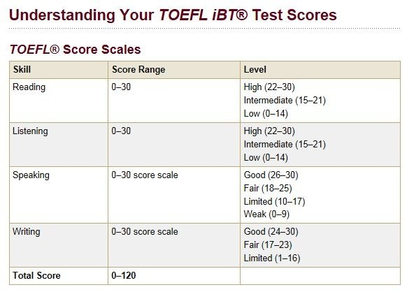 Is 95 A Decent Toefl Score Quora