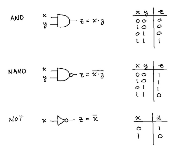 draw a nand logic diagram