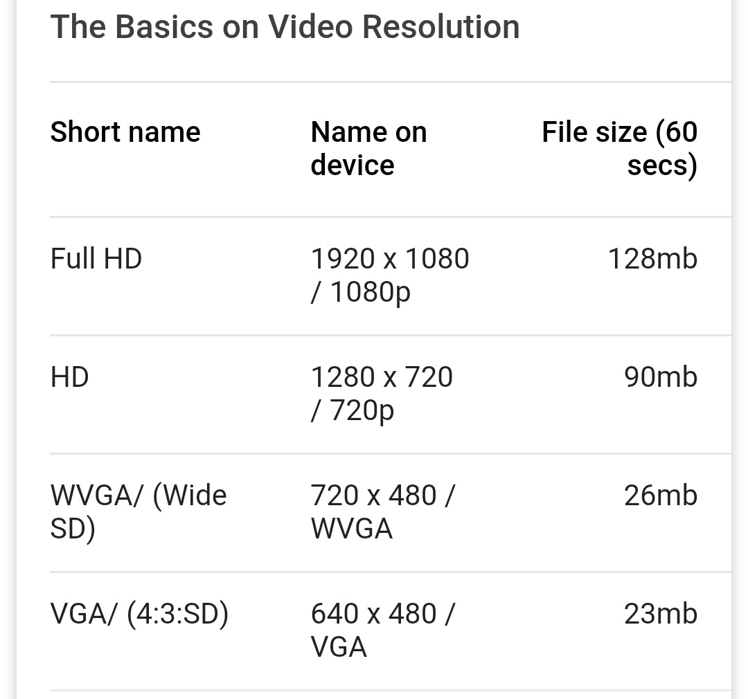 How Long Can I Record A 1080x720 Video On A 32gb Sd Card Quora