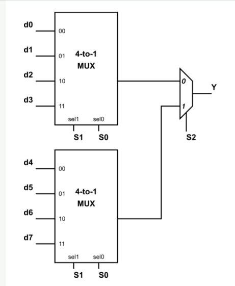 logic diagram of 8 to 1 line multiplexer