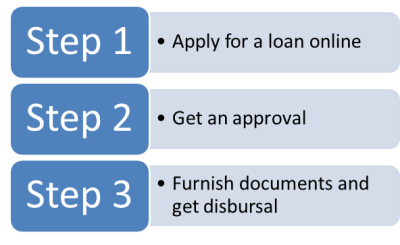 How to apply online for an instant personal loan - Quora