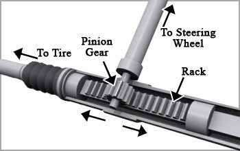 Which Type Of Steering Is Used In Cars Without Power