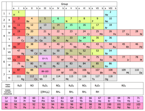 Why Is The Modern Periodic Table Termed The Long Form Of
