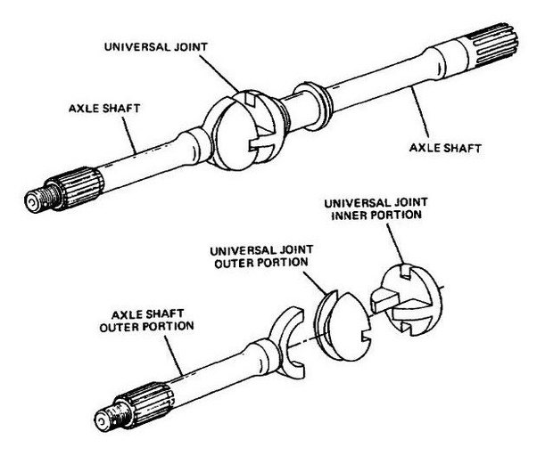 wheel drive layout on diagram of cv joint front drive wheel and axle