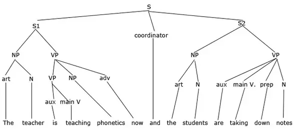 tree diagram in syntax examples