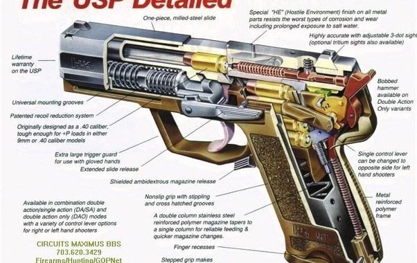 How Does A Gun Work Quora