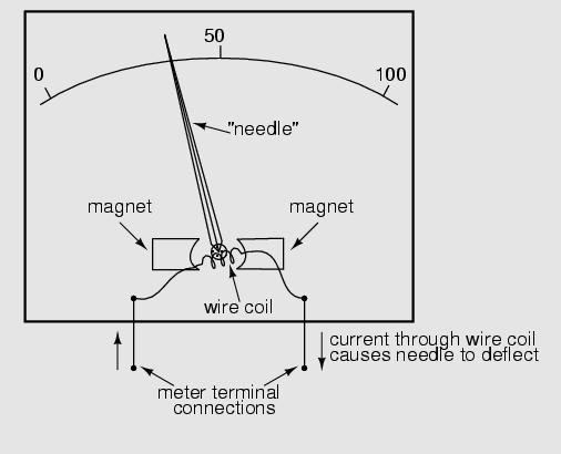 electronic galvanometers
