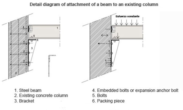 How Are Connections Between Block Columns And H Beams Done