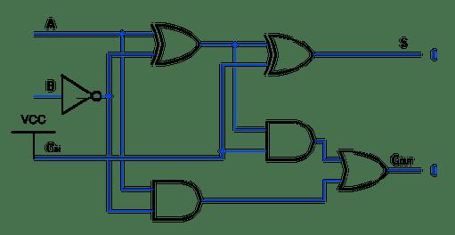 2 s complement logic diagram