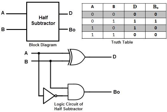 adder subtractor diagram adder subtractor