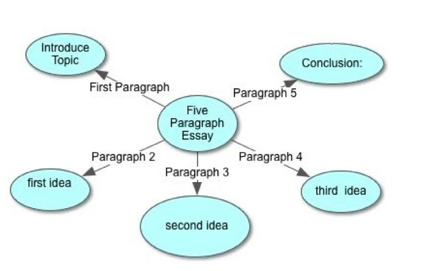 What Is A Four Paragraph Essay Quora