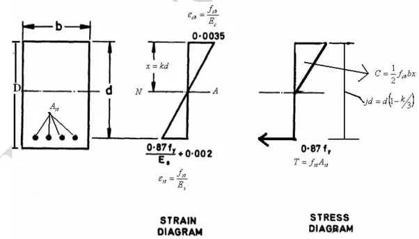 bending stress distribution diagram