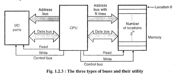 quartus block diagram bus