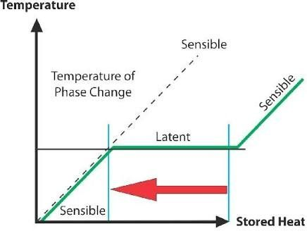 What Is Sensible Heat Quora