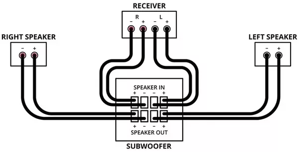 subwoofer to receiver diagram