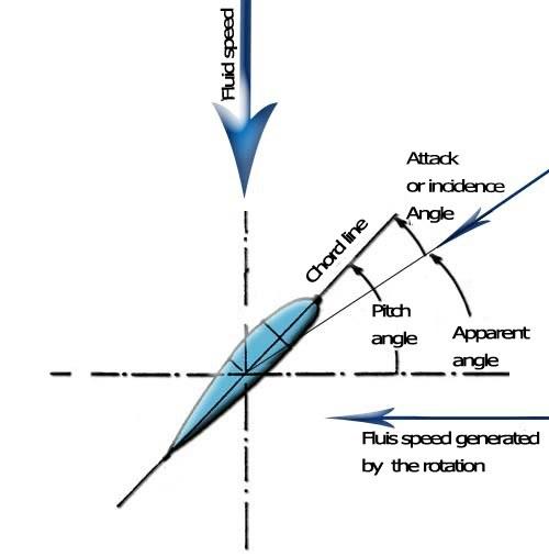 true wind diagram
