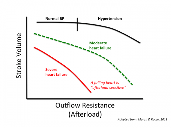 resistance to change diagram