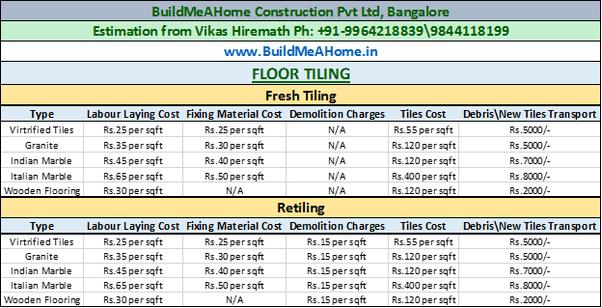 How Much Do Floor Tiles Cost In India Quora