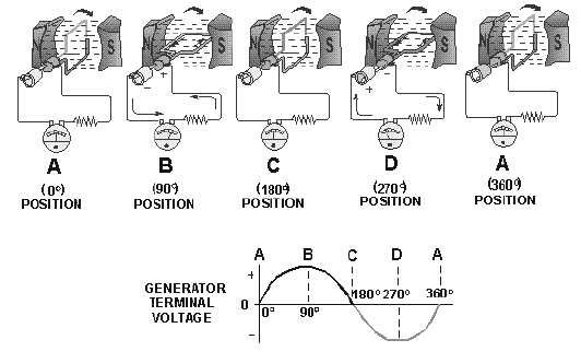 simple diagram comparing a dc generator with a commutator and an ac