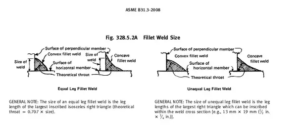 What Is Leg Length In Fillet Welding If Plates Of Unequal