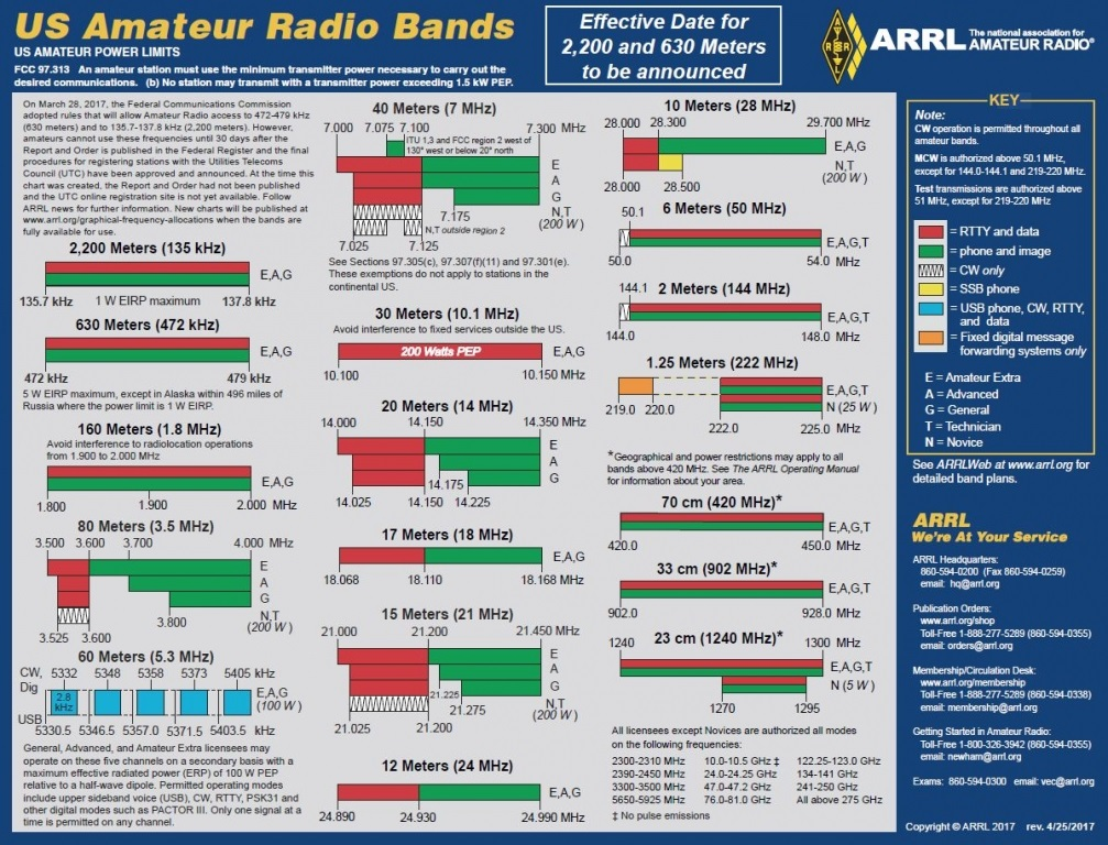 Updated ARRL \u201cUS Amateur Radio Bands\u201d Charts Now Available