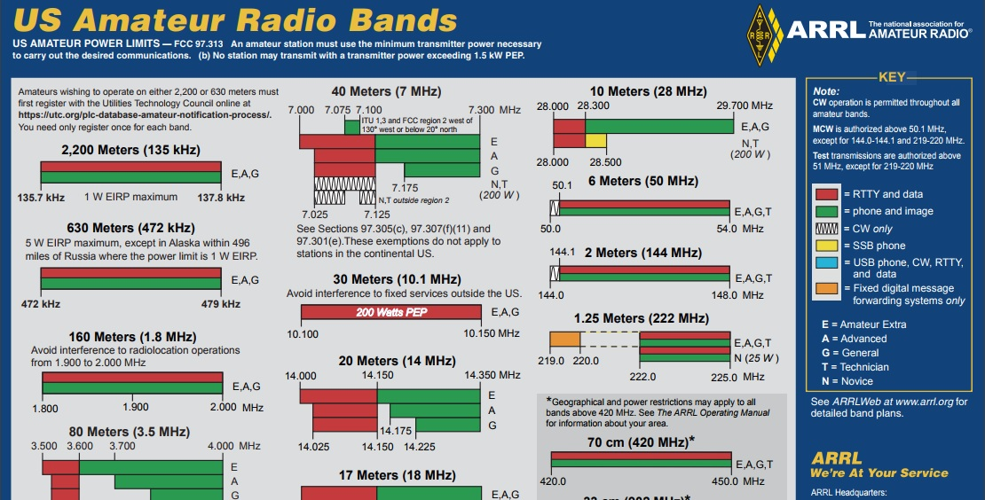 Revised ARRL Frequency Chart Now Available