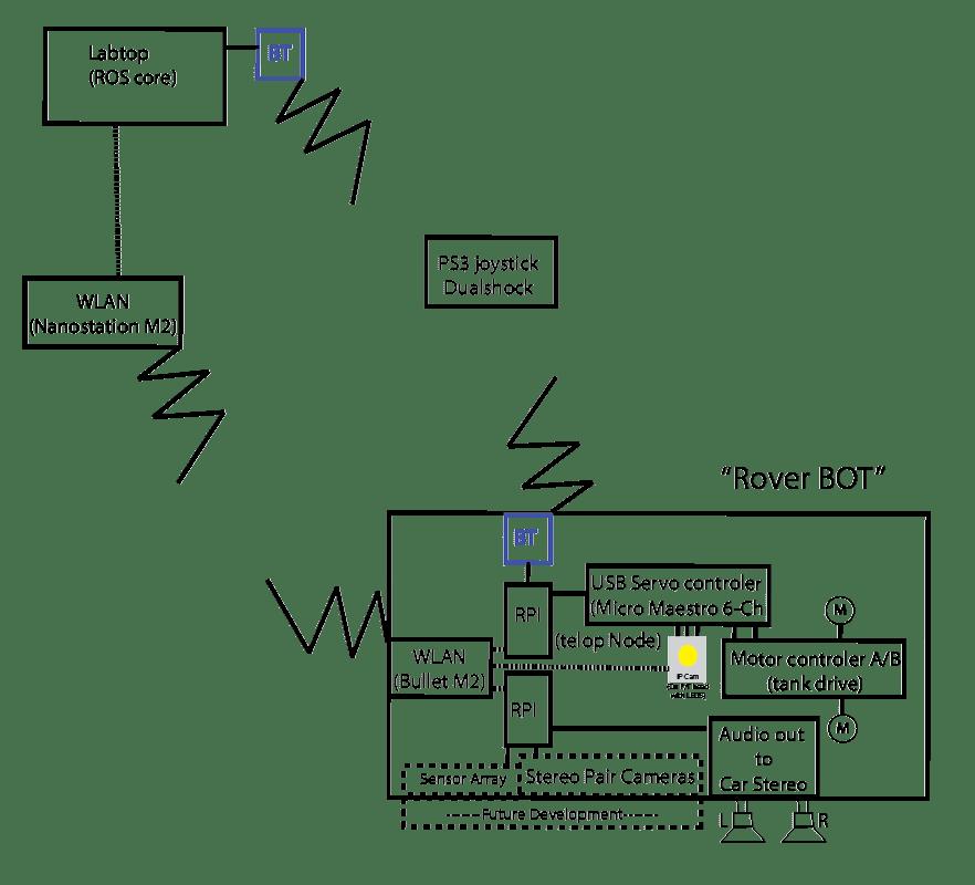 usb servo wiring diagram