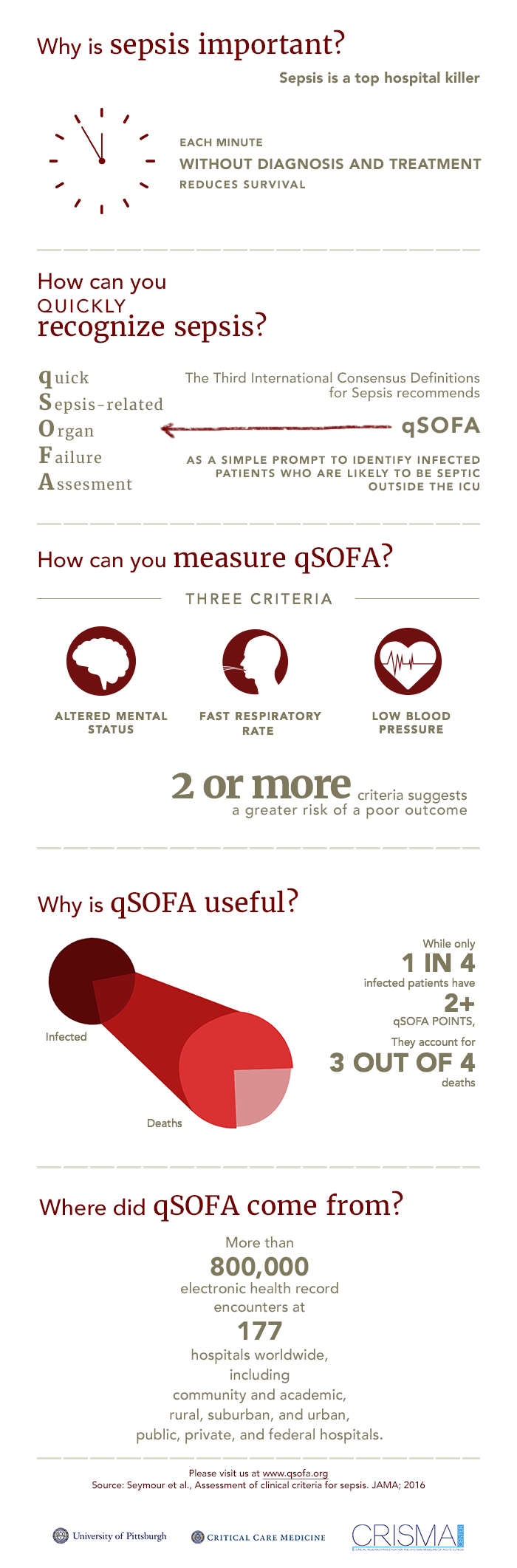 Difference Between Qsofa And Sofa Qsofa What Is Qsofa