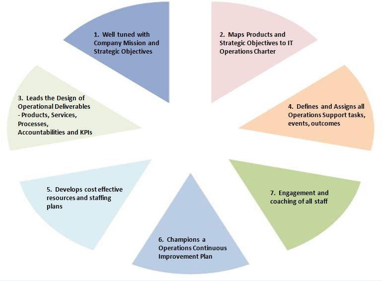 operational manager duties - Gottayotti - it operation manager job description