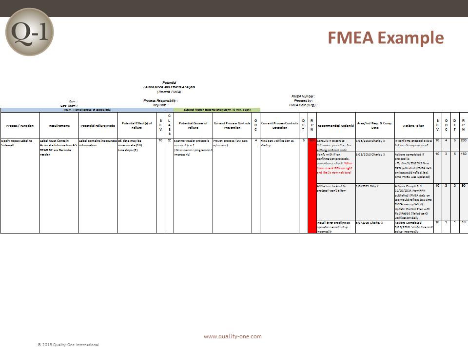 block diagram examples dfmea