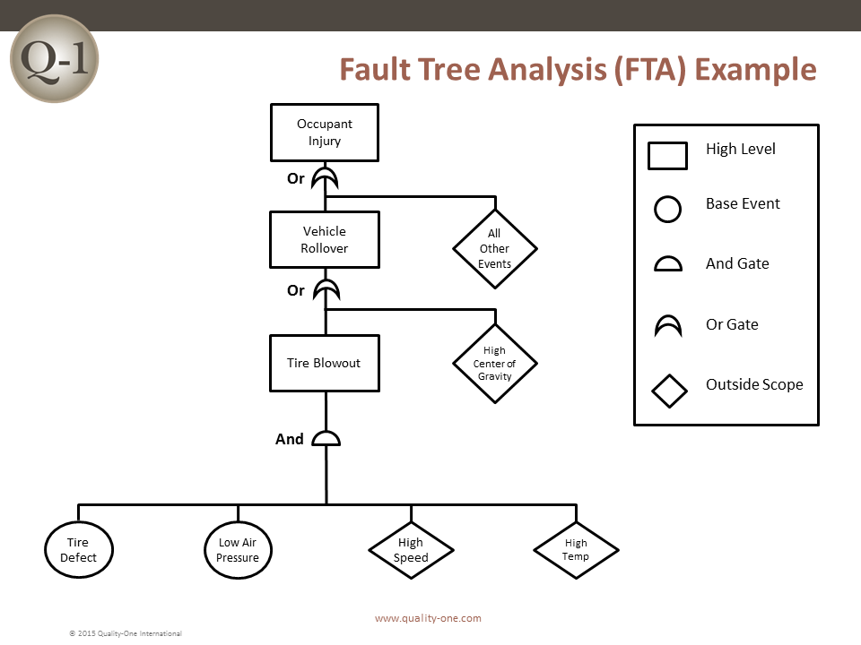 simple example of process flow diagram