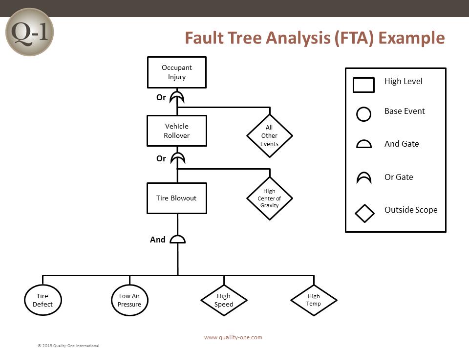 8d process flow chart